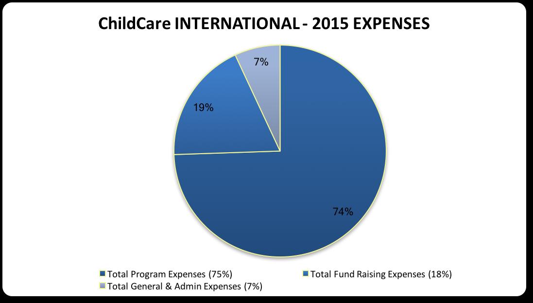 CCI Expenses 2015