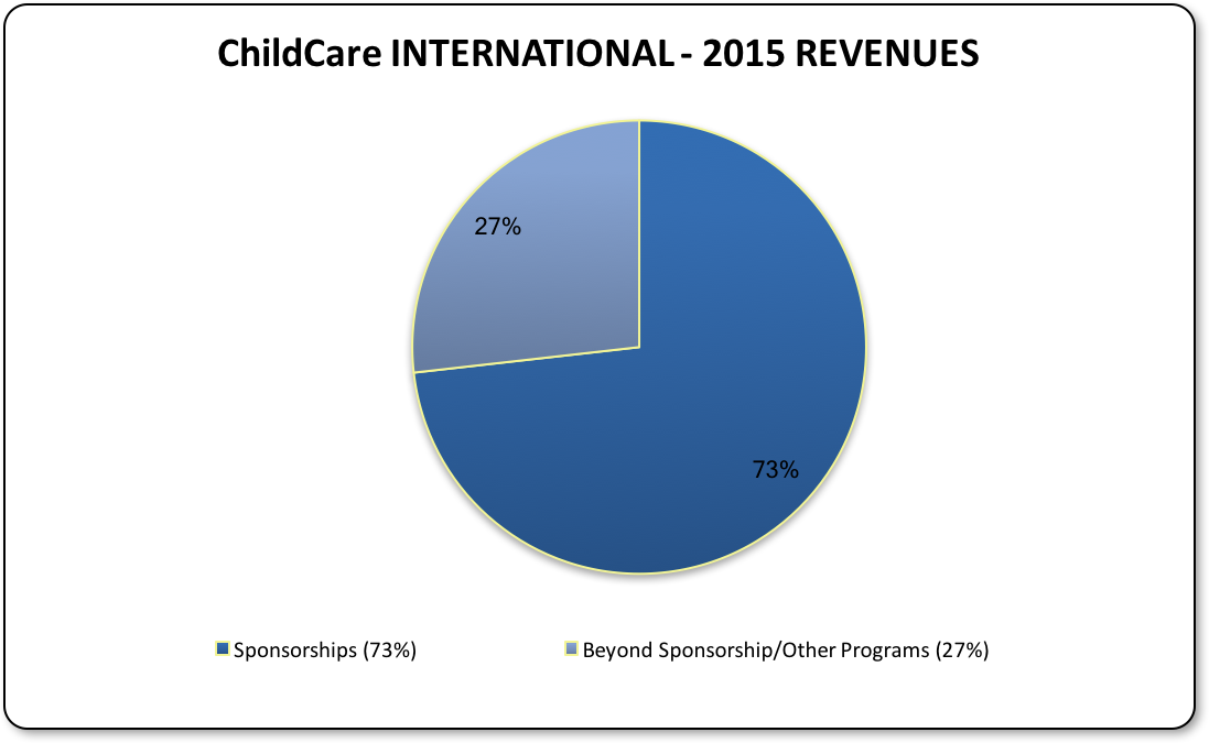 CCI Revenues 2015