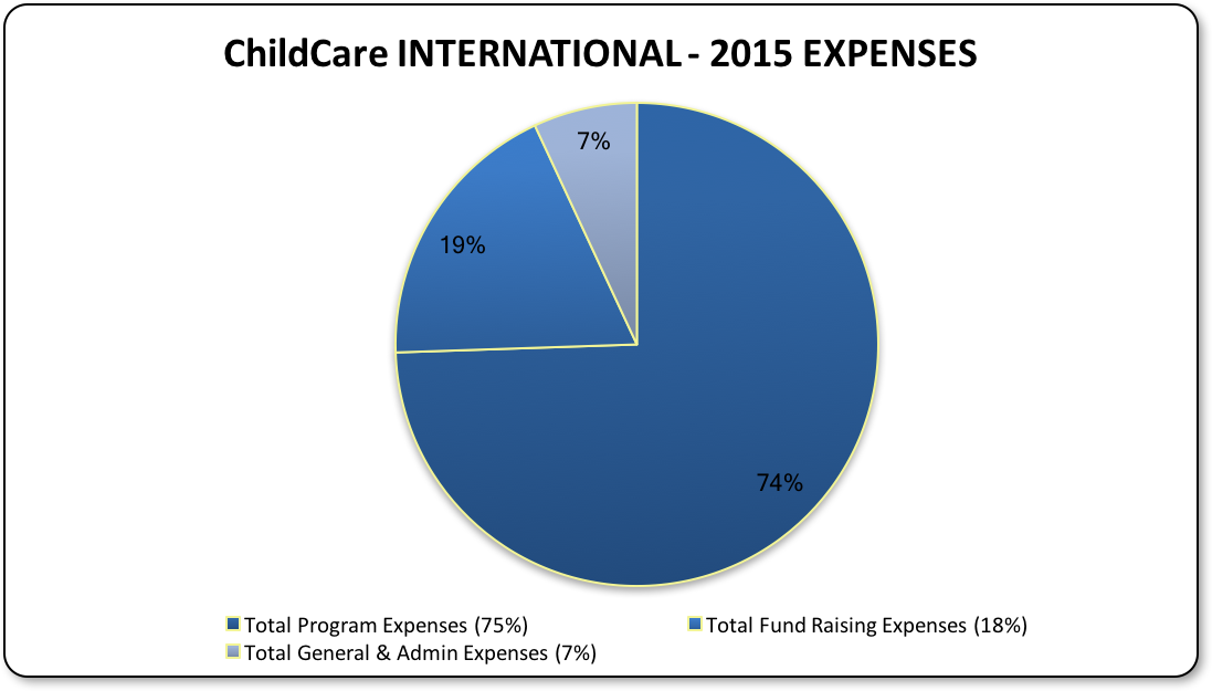 CCI Expenses 2015